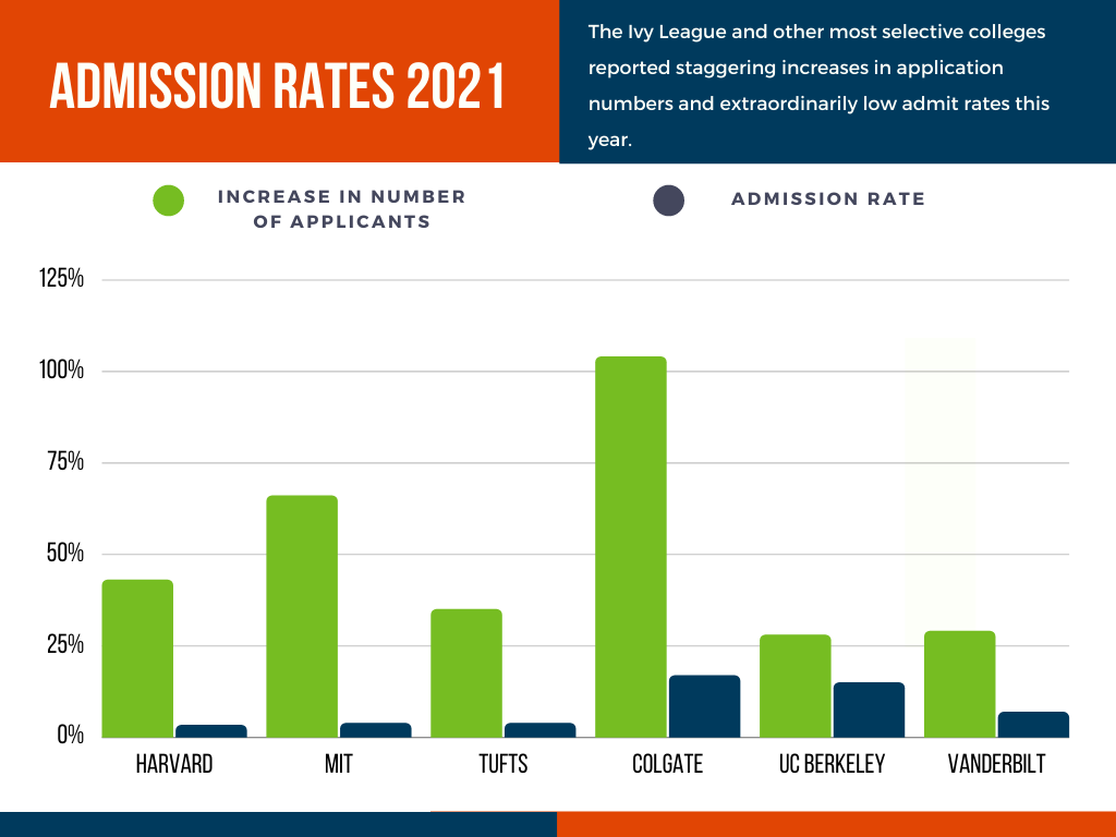 2021 College Admission Rates bar graph